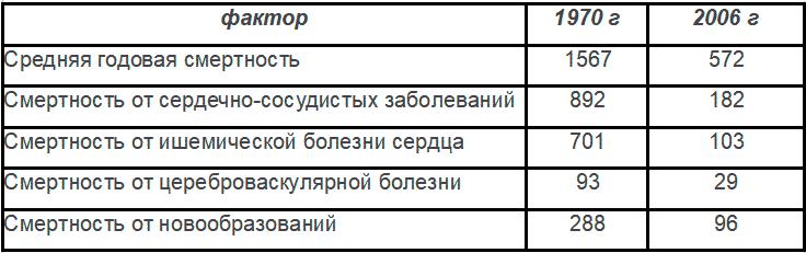 Таблица № 1: Результаты проекта «Северная Карелия» за период 1970 — 2006 годы (на 100 000 населения) среди мужчин в возрасте 35-64 лет