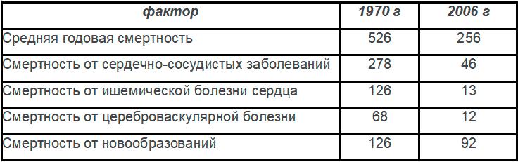 Таблица № 2: Результаты проекта «Северная Карелия» за период 1970 — 2006 годы (на 100 000 населения) среди женщин в возрасте 35-64 лет.