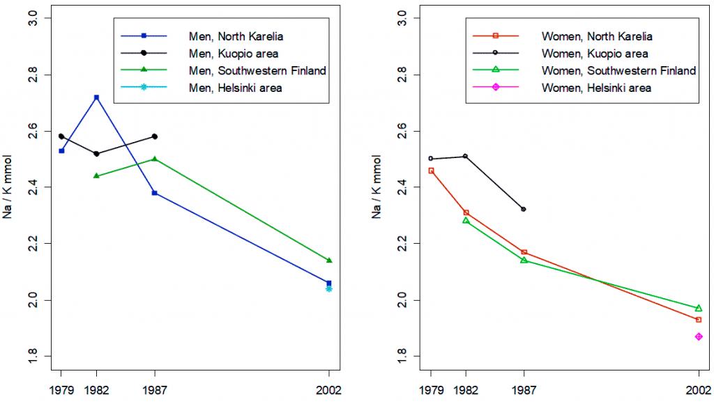 Динамика изменения соотношения натрия и калия (Na/К) у мужчин и женщин